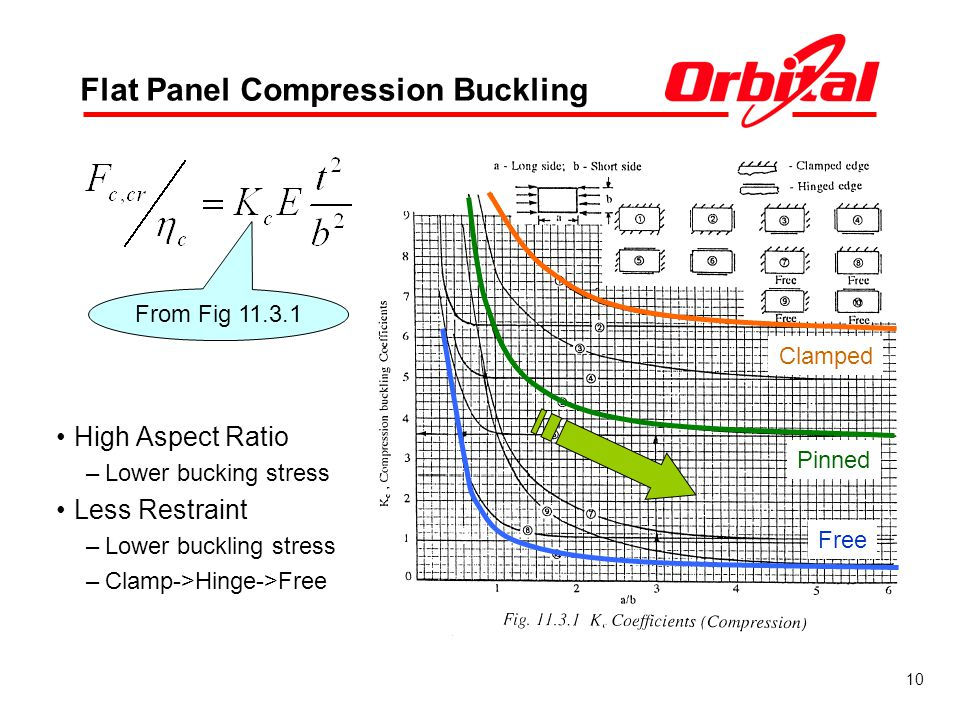 Flat Panel Compression Buckling