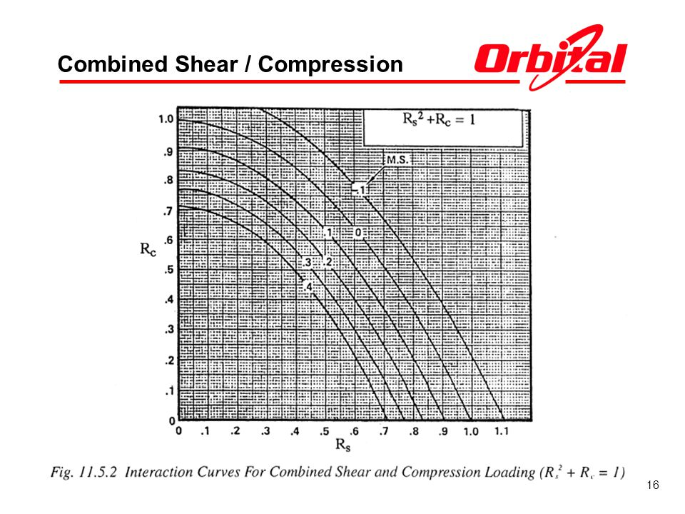 Combined Shear / Compression