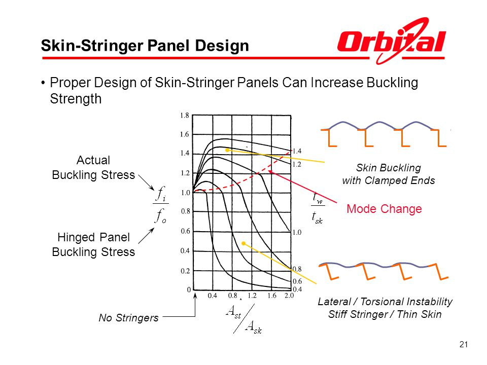 Skin-Stringer Panel Design