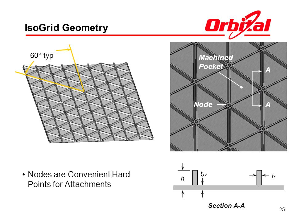 IsoGrid Geometry Nodes are Convenient Hard Points for Attachments Node