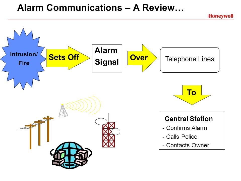 Alarm Communications – A Review…