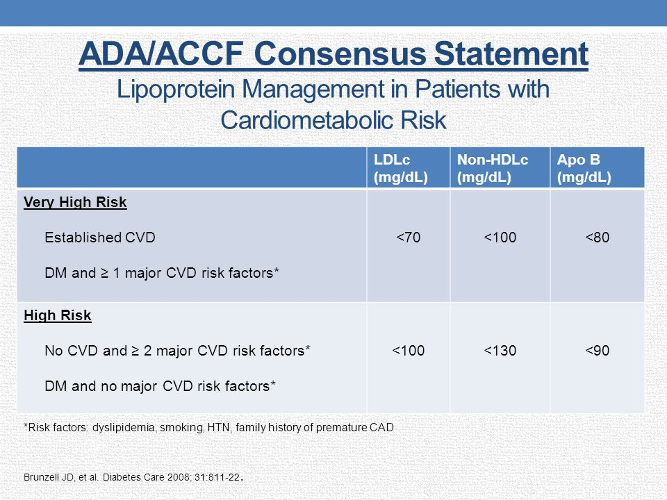 ADA/ACCF Consensus Statement Lipoprotein Management in Patients with Cardiometabolic Risk