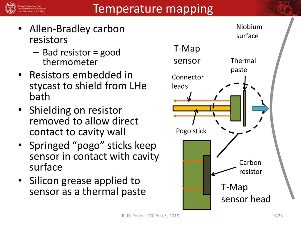 T-mapping, B-measurements and Vertical Diagnostics at Cornell - ppt