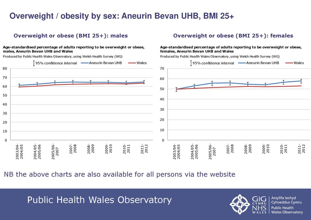 Welsh Health Survey obesity resource: key outputs Aneurin Bevan UHB