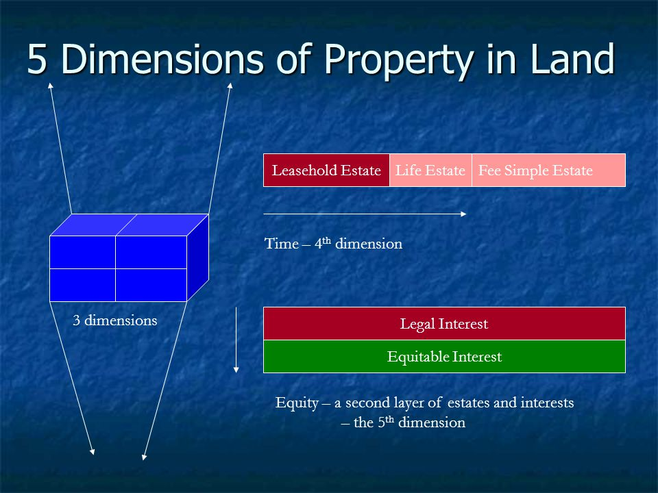 5 Dimensions of Property in Land
