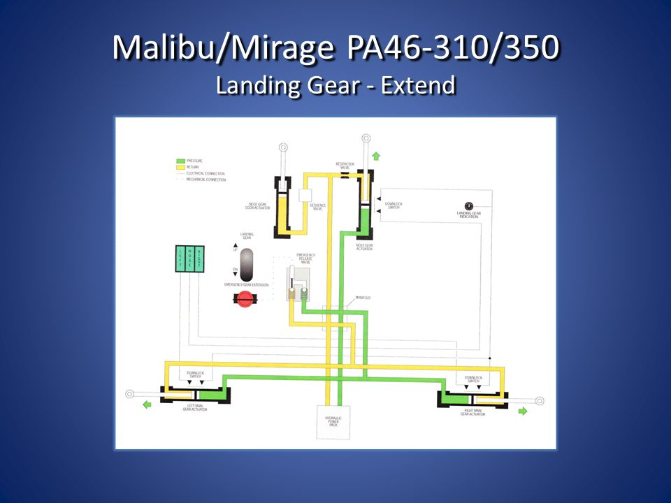 9 malibu/mirage pa46-310/350 landing gear - extend