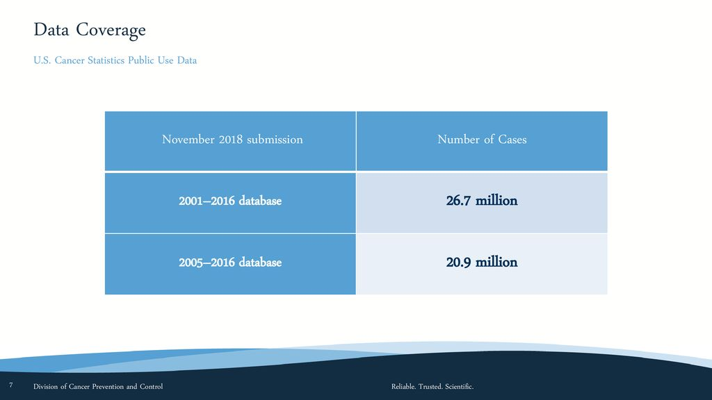 U S  Cancer Statistics Public Use Database Annual percent