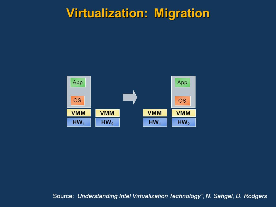 Virtualization: Migration