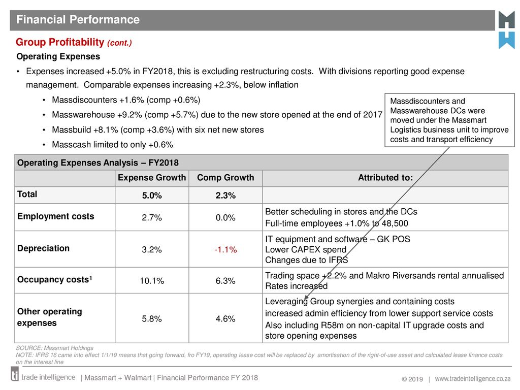 Financial Performance FY2018 Report - ppt download