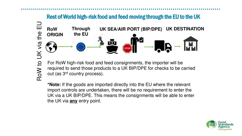 MEETING REGULATORY REQUIREMENTS IN FOOD SAFETY - ppt download