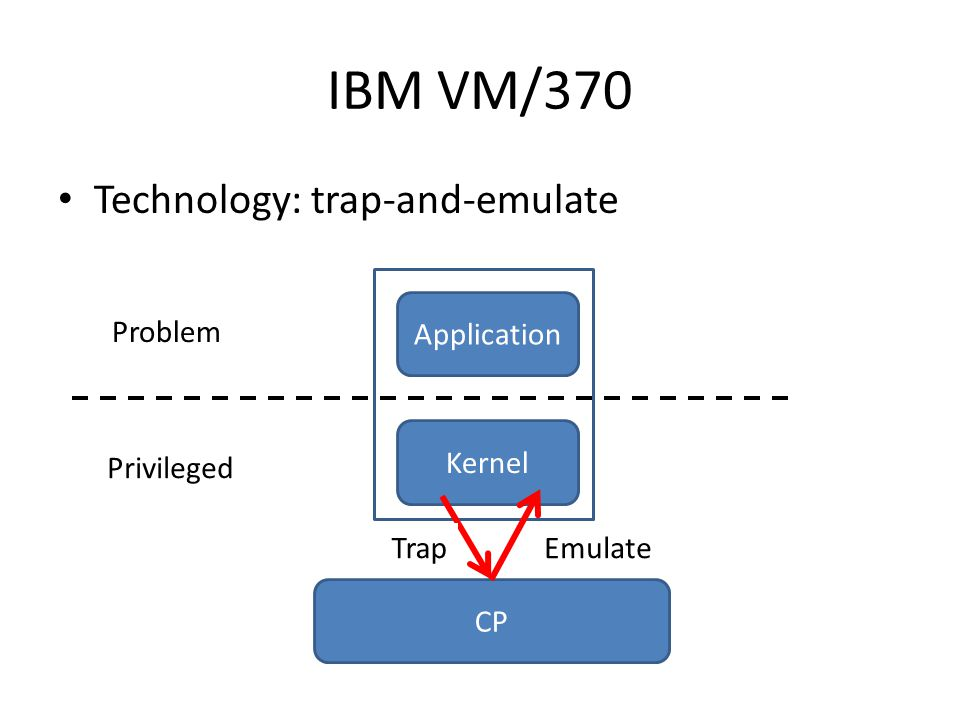 IBM VM/370 Technology: trap-and-emulate Application Privileged Problem