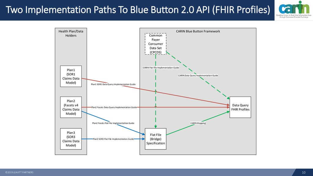 CARIN Blue Button Framework and Common Payer Consumer Data