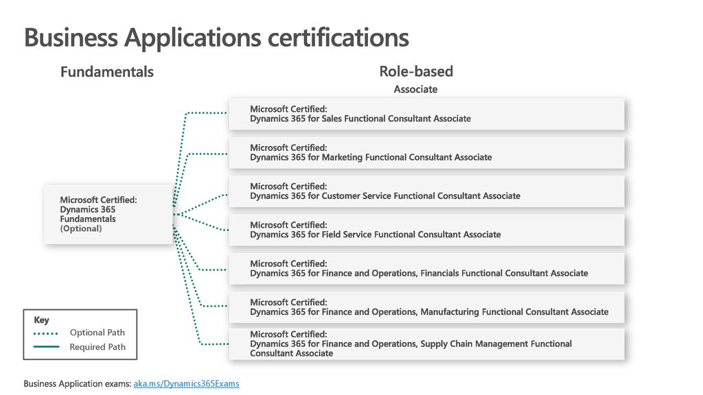 Microsoft Training & Certifications - ppt download