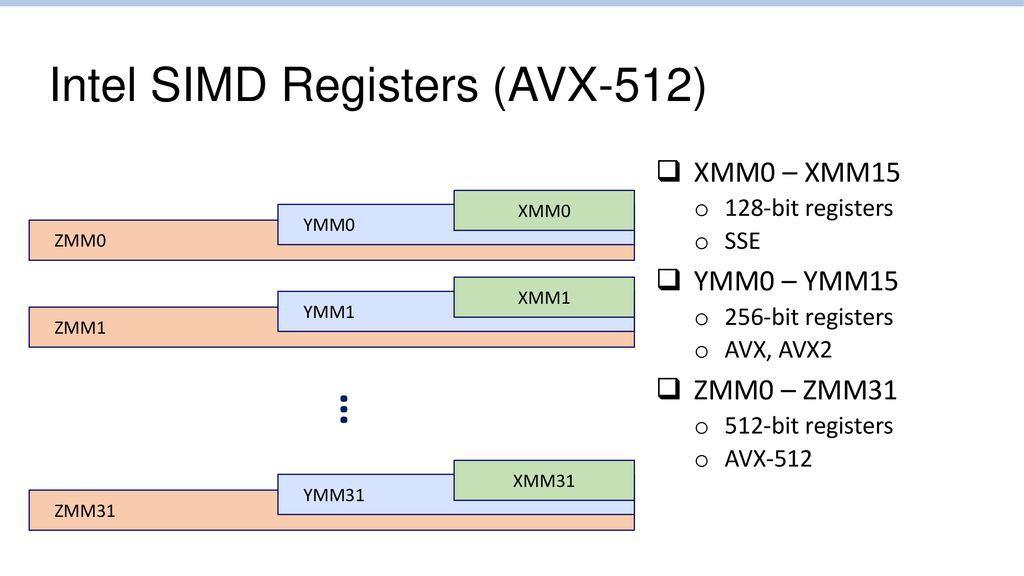 CS 295: Modern Systems Modern Processors – SIMD Extensions