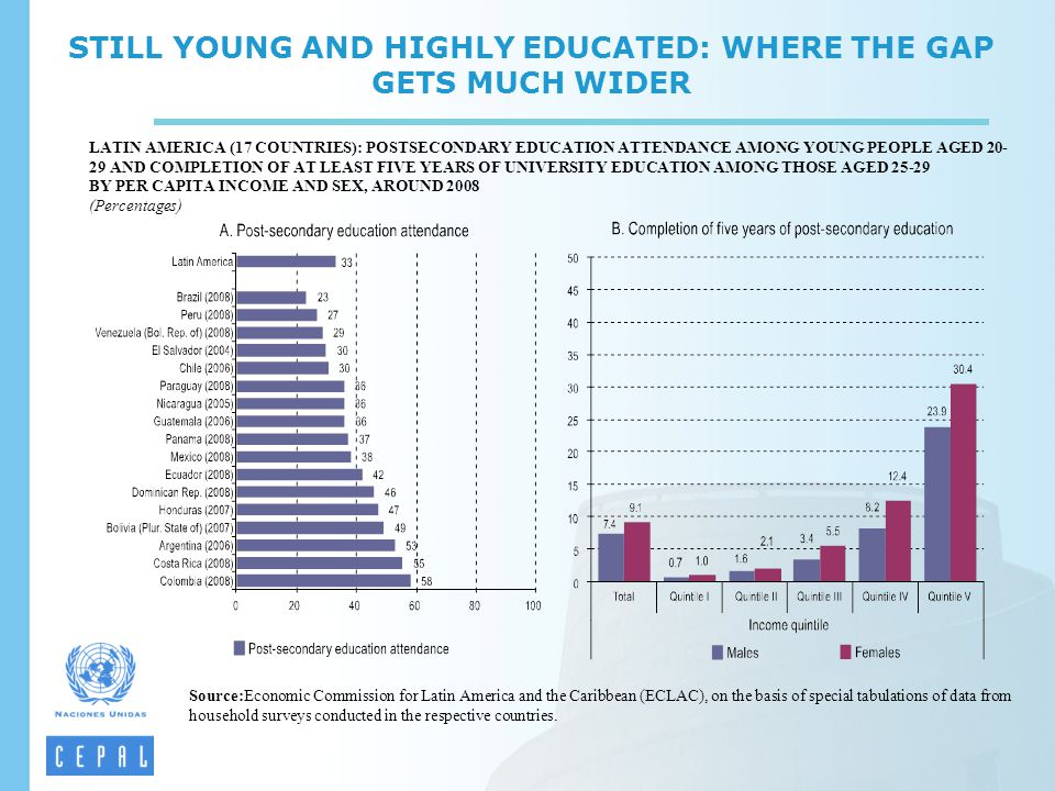 STILL YOUNG AND HIGHLY EDUCATED: WHERE THE GAP GETS MUCH WIDER