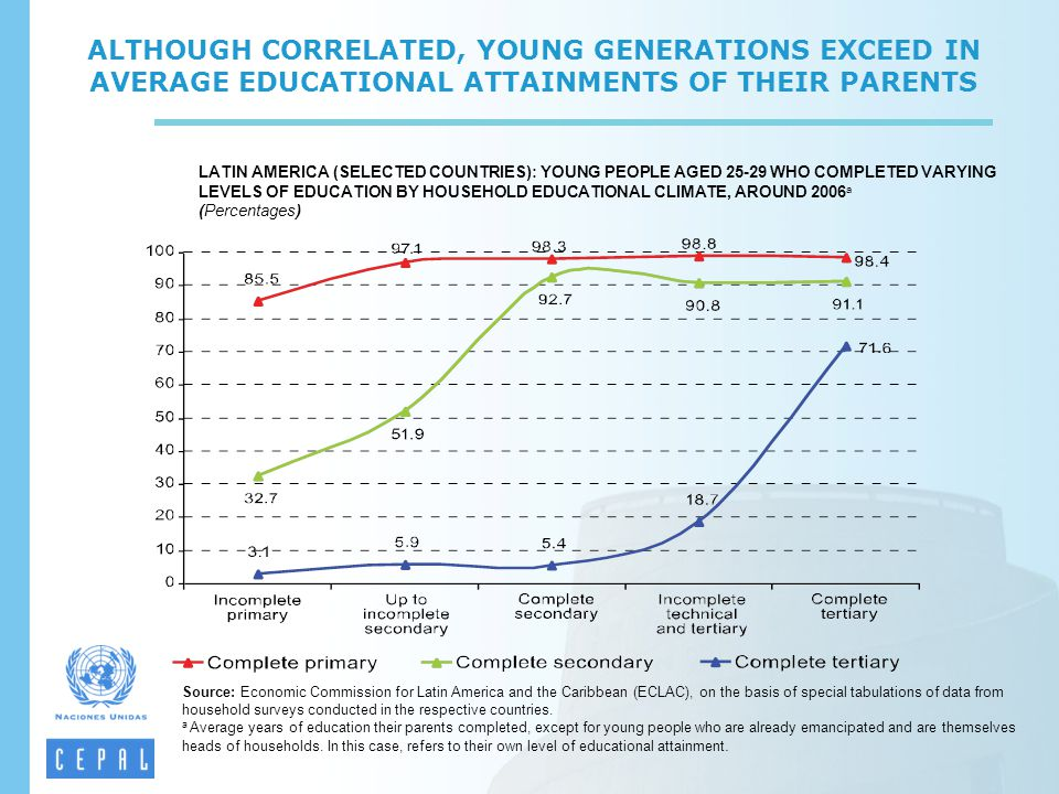 ALTHOUGH CORRELATED, YOUNG GENERATIONS EXCEED IN AVERAGE EDUCATIONAL ATTAINMENTS OF THEIR PARENTS