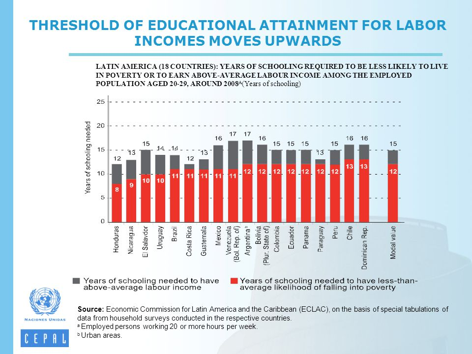 THRESHOLD OF EDUCATIONAL ATTAINMENT FOR LABOR INCOMES MOVES UPWARDS