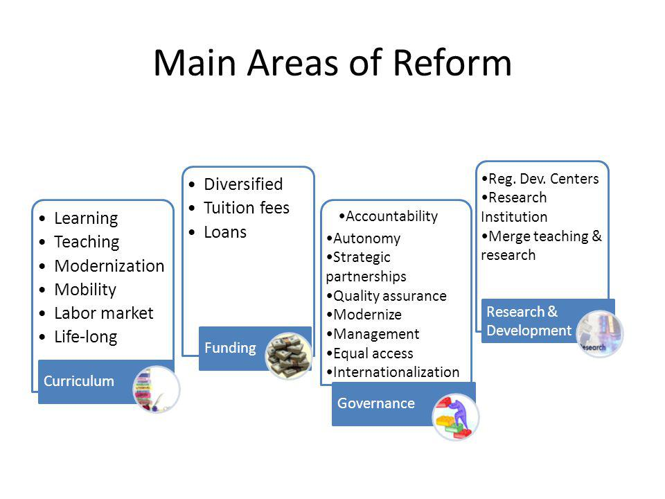 Main Areas of Reform Learning Teaching Modernization Mobility