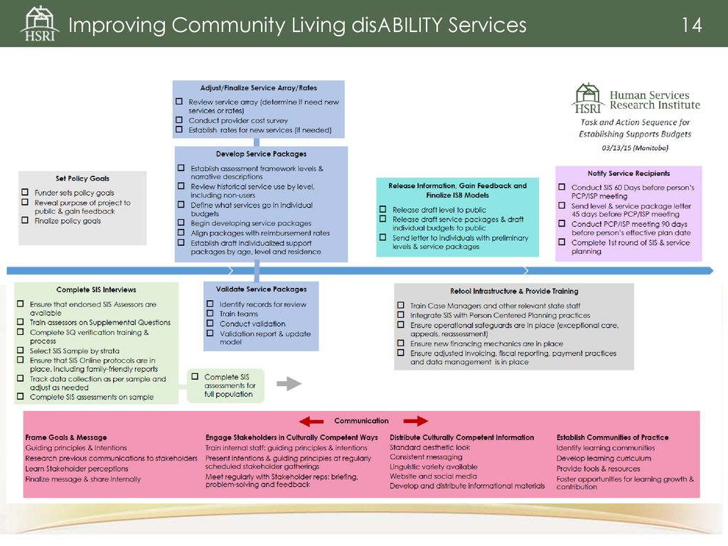 Improving Community Living disAbility Services - ppt download
