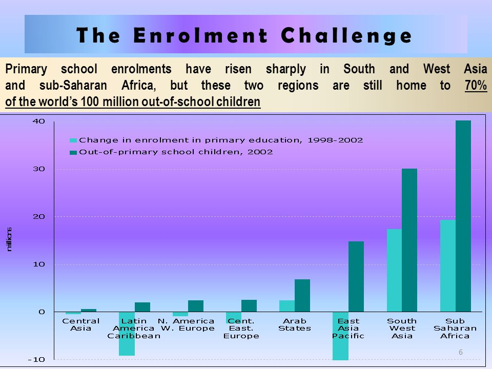 The Enrolment Challenge