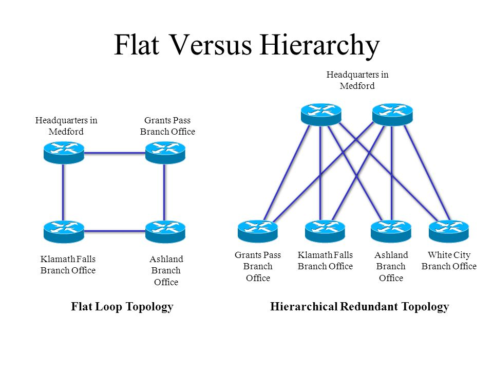 Top down network design chapter five designing a network topology flat versus hierarchy flat loop topology ccuart Choice Image