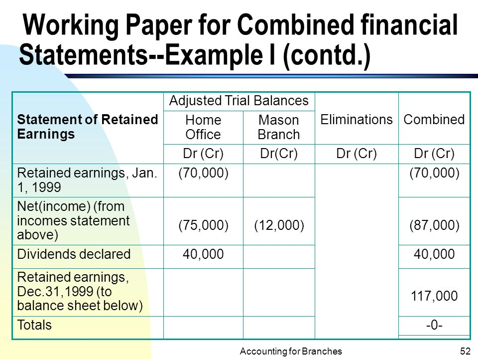 Accounting for Branches and Combined Financial Statements - ppt download