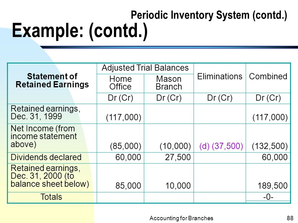 accounting for branches and combined financial statements ppt download