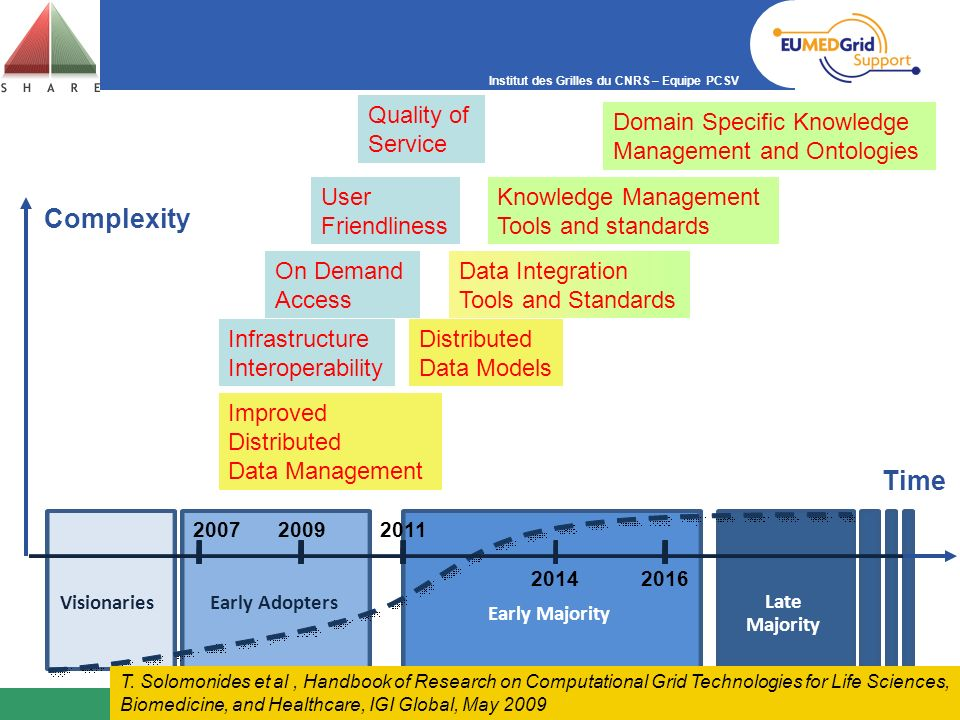 Complexity Time Infrastructure Interoperability Quality of Service