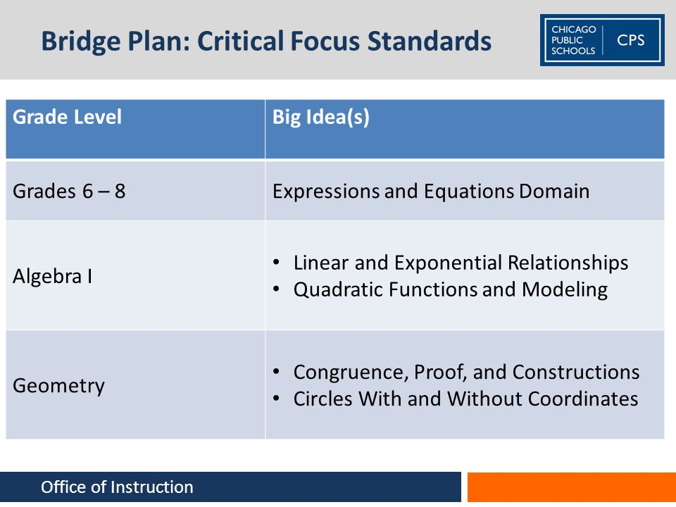Bridge Plan: Critical Focus Standards