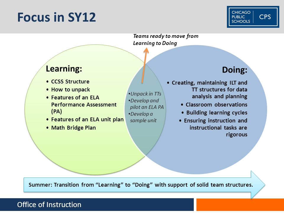 Focus in SY12 Doing: Learning: Office of Instruction CCSS Structure