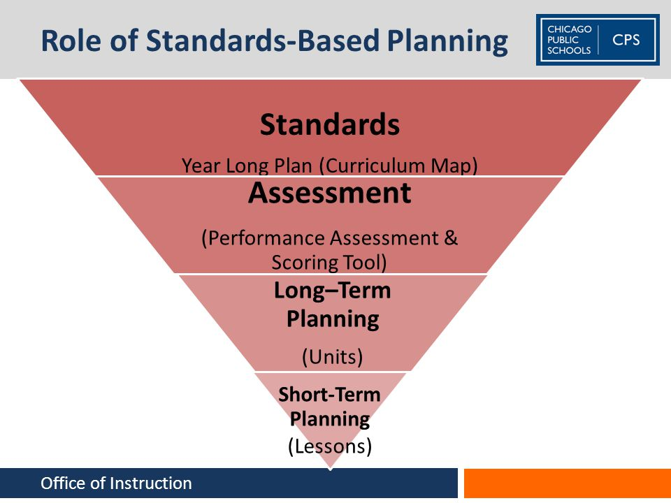 Role of Standards-Based Planning