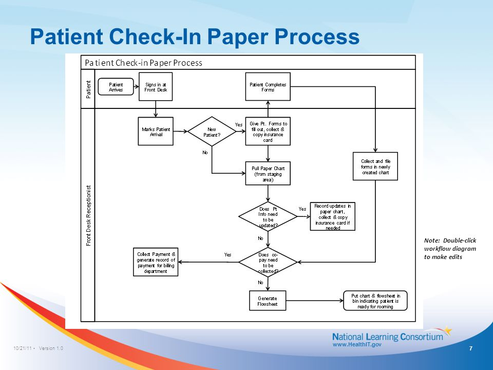 patient check-in process: ehr without integration/interface with practice  management system (