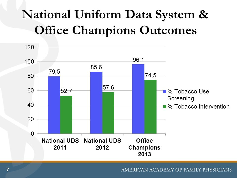 National Uniform Data System & Office Champions Outcomes