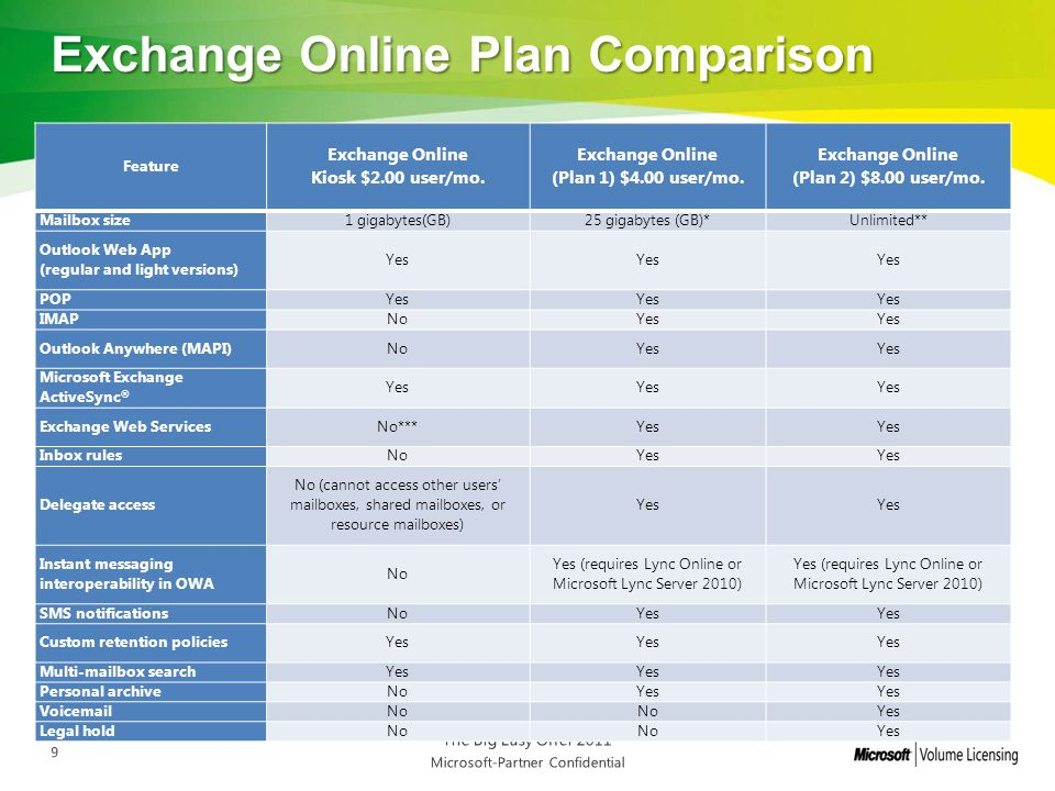Office 365 Plans and Pricing - ppt download