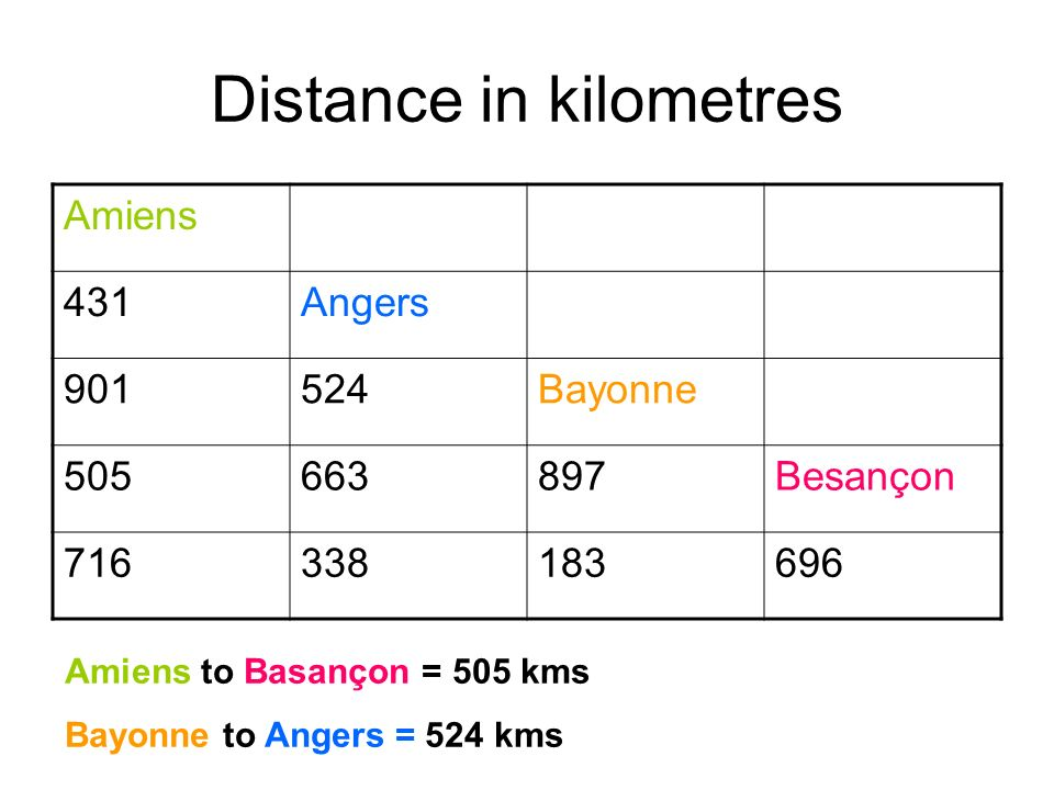 Distance in kilometres