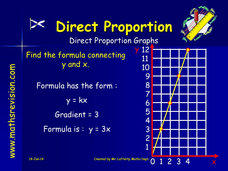 Direct Proportion   Direct Proportion Graphs y 12