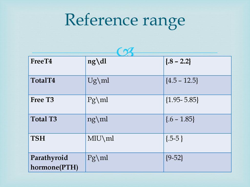 Thyroid Hormones Ppt Download