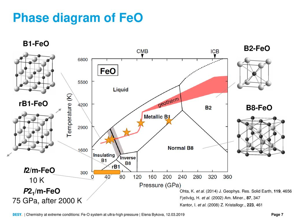 i2 phase diagram chemistry at extreme conditions fe o system at ultra high  chemistry at extreme conditions fe o