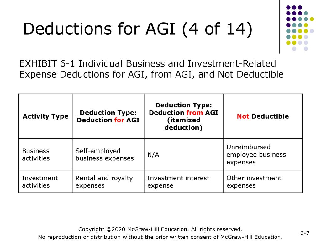 Investment related expenses deductible for agi registered investment advisors in houston