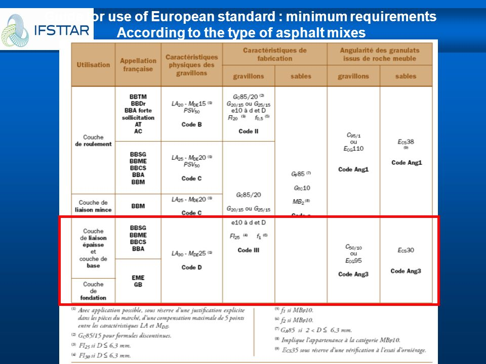 Guide for use of European standard : minimum requirements