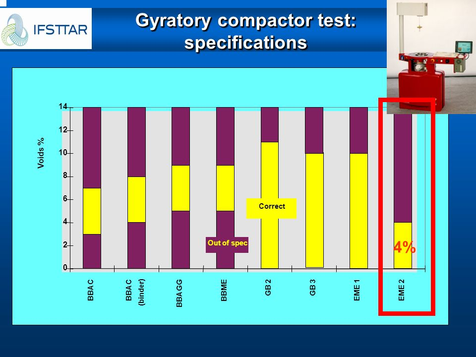 Gyratory compactor test: specifications