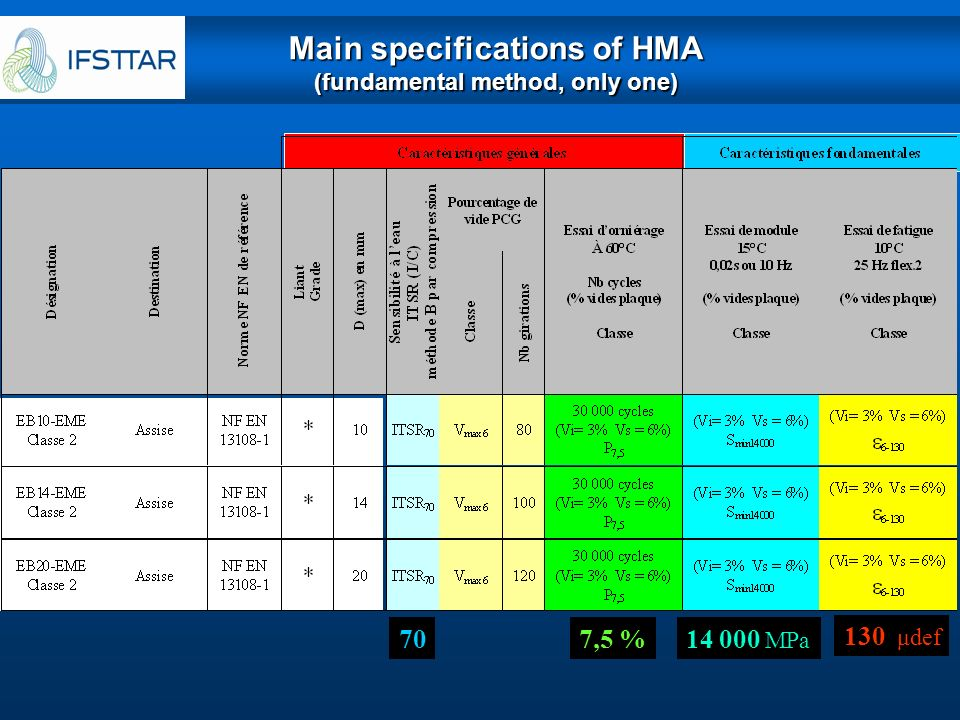 Main specifications of HMA (fundamental method, only one)