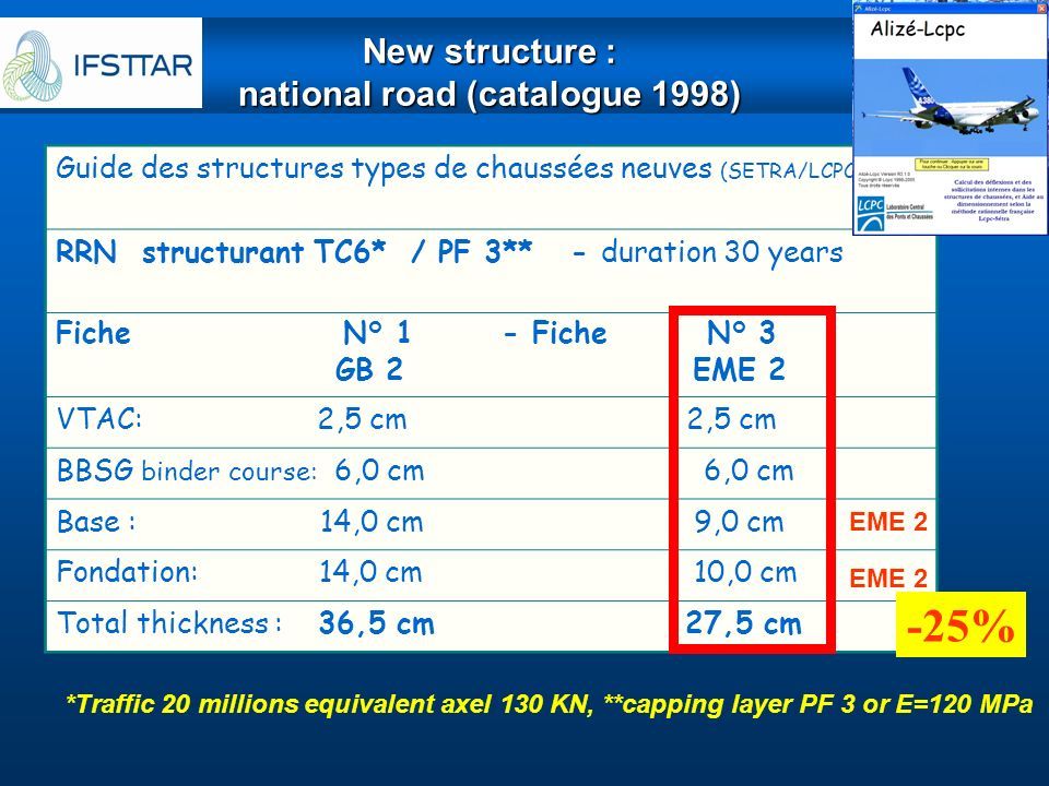 New structure : national road (catalogue 1998)