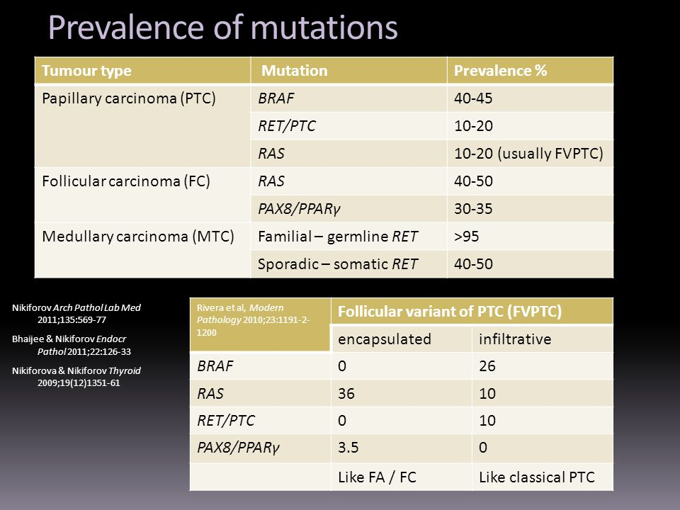 Prevalence of mutations