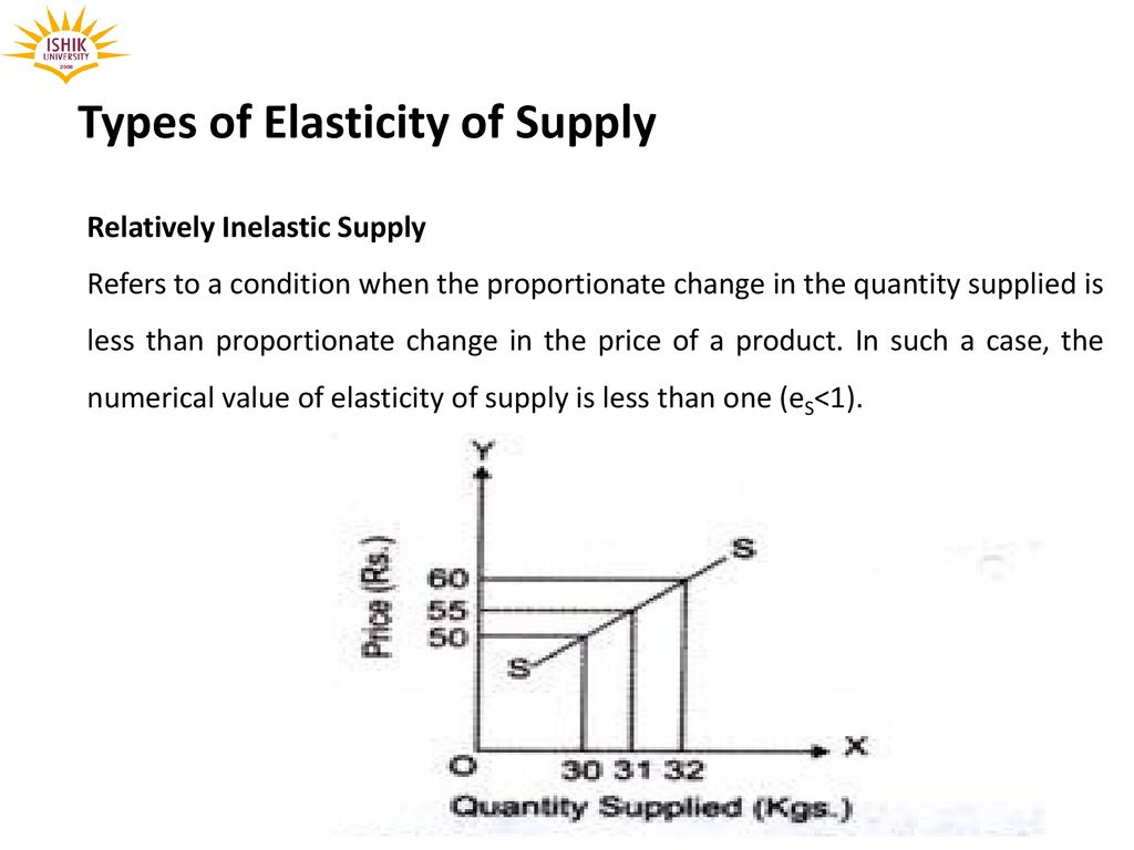 Elasticity Determinant Of Supply And Law Of Supply Elasticity Of Supply Week 3 Prepared By Dr Waqar Ahmad Asstt Prof Ppt Download
