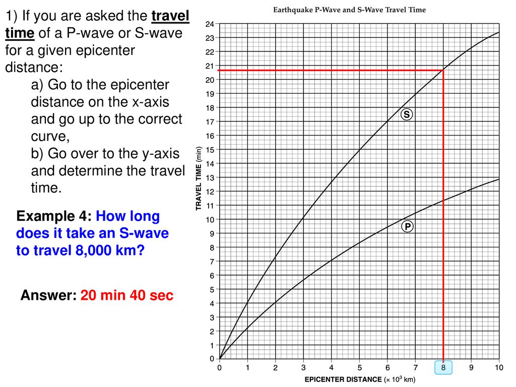 Worksheet Earthquake P Wave S Wave Travel Time Chart Tutorial Ppt Download