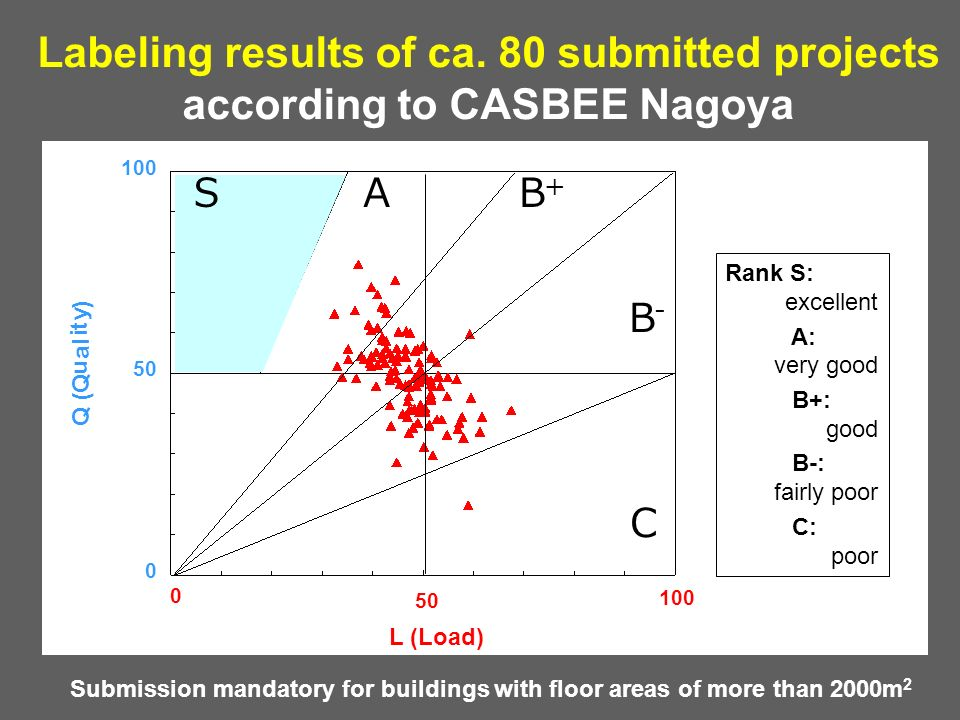 Labeling results of ca. 80 submitted projects according to CASBEE Nagoya