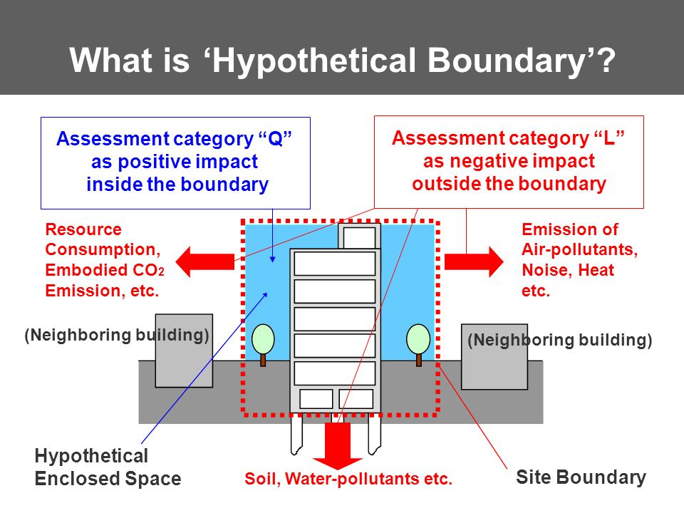 What is 'Hypothetical Boundary'