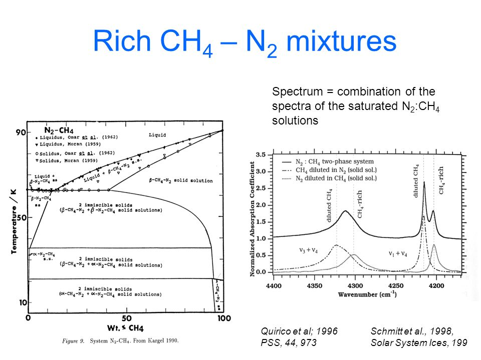 Rich CH4 – N2 mixtures Spectrum = combination of the spectra of the saturated N2:CH4 solutions. Quirico et al; 1996 PSS, 44, 973.