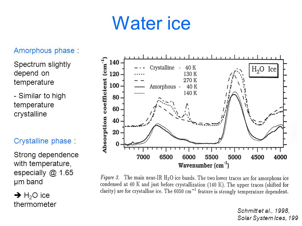 Water ice Amorphous phase : Spectrum slightly depend on temperature